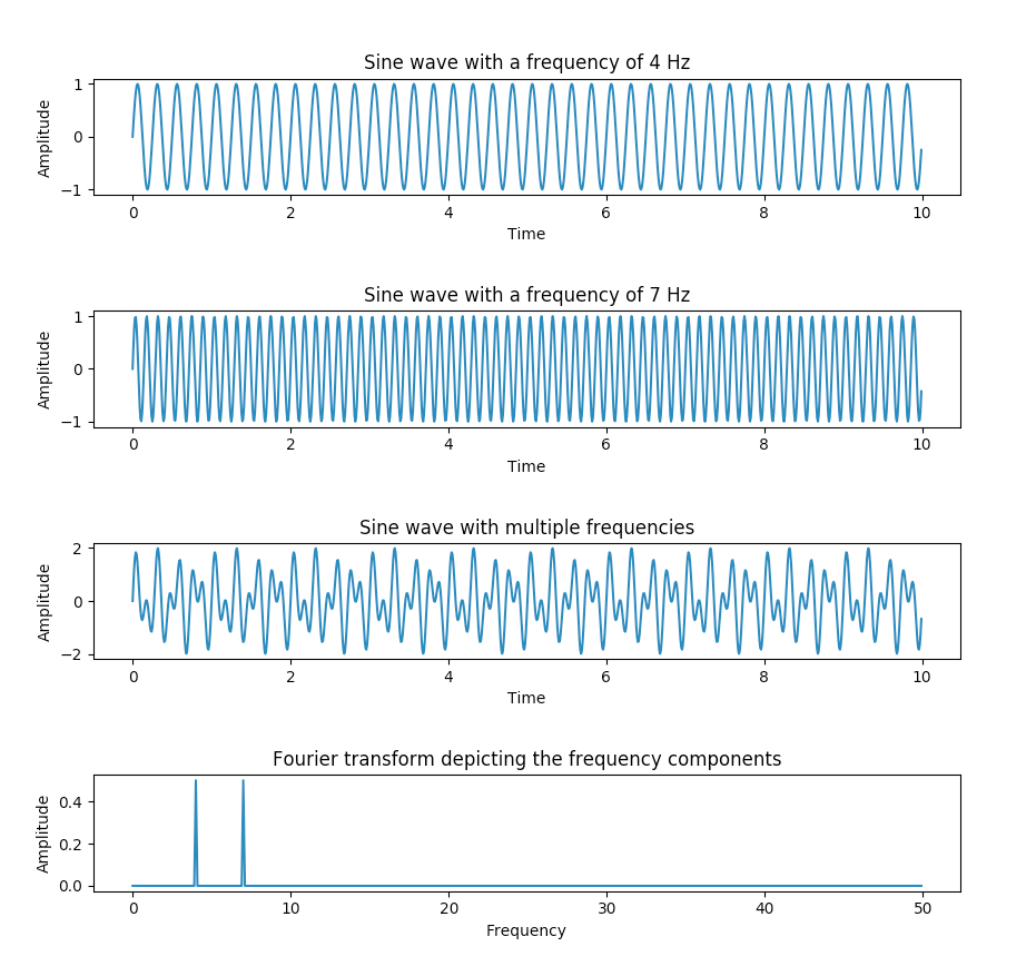 Applying Fourier transform in Python using numpy fft