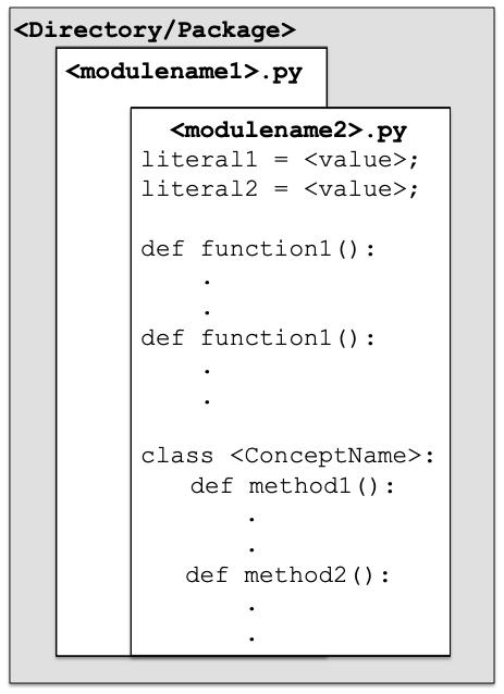 Modules in Python | Pythontic.com