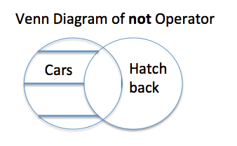 Venn diagram of the logical operator - not