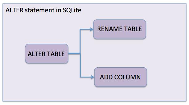 Alter a SQLite table using Python | Pythontic com