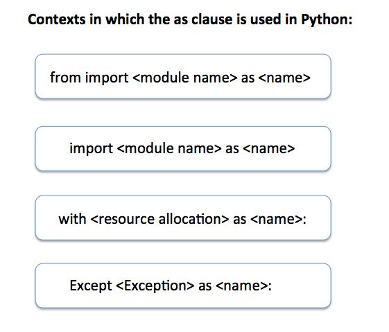 As keyword in Python | Pythontic com