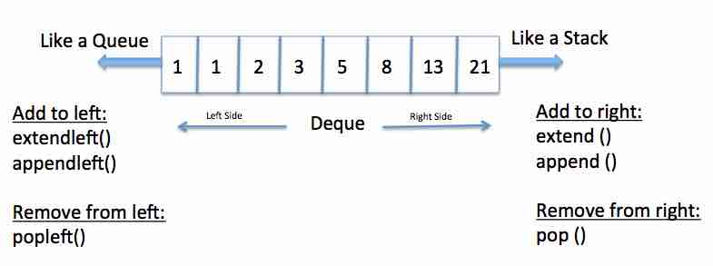 Deque In Python Pythontic