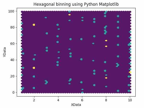 Hexagonal Binning using Matplotlib and Numpy | Pythontic com