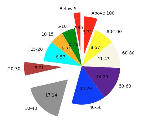 color cycle of a pie chart in matplotlib