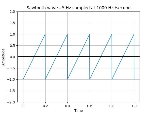 Plotting a sawtooth wave using scipy, numpy and matplotlib