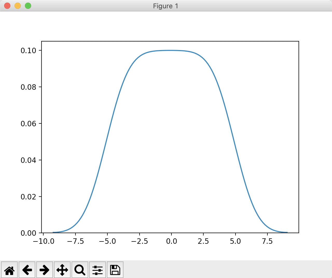 Drawing a KDE Plot in seaborn using Gaussian function