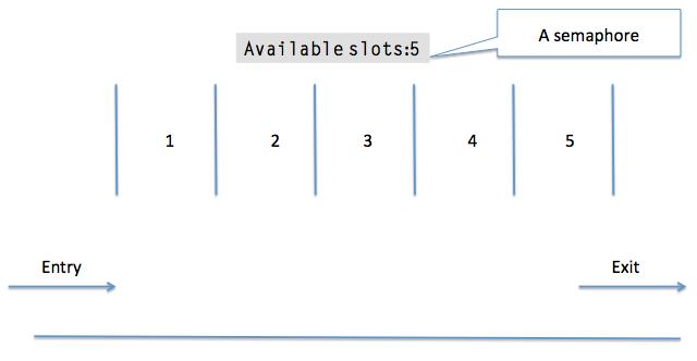 Semaphore - Synchronization Primitives In Python | Pythontic com