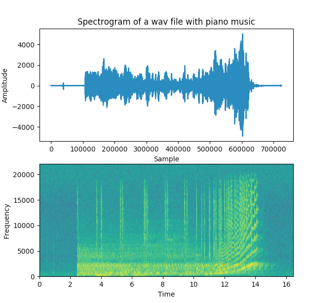 Spectrogram of a wav file plotted using python matplotlib