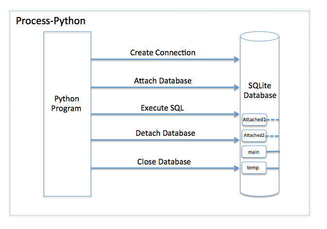 Attach a database file in SQLite using Python | Pythontic com