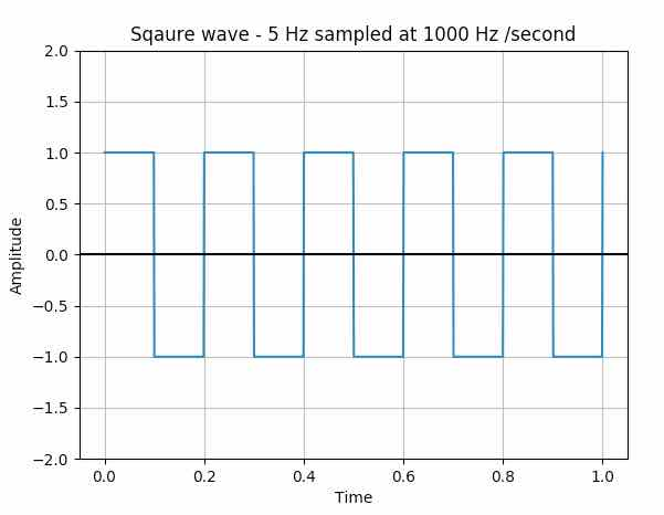 Plotting a square wave using matplotlib, numpy and scipy